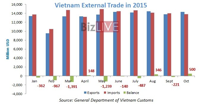 Vietnam Posts $500 Million Trade Surplus in October: Customs