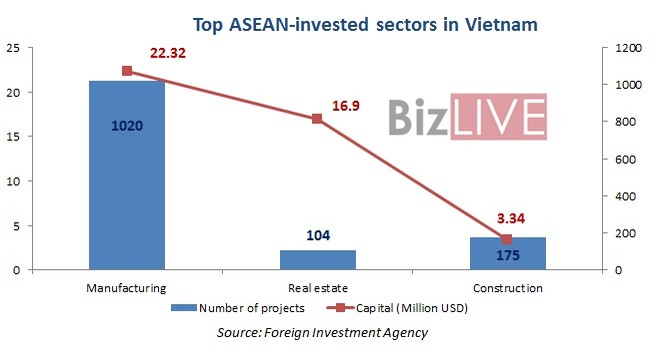 Singapore Leads ASEAN Investors in Vietnam