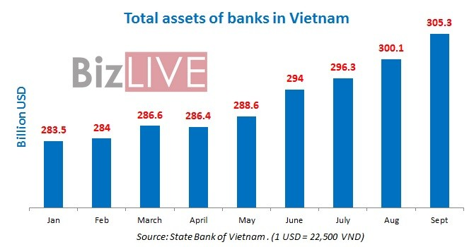 [Chart] Total Assets of Banks in Vietnam Rise $5 Billion m/m in September