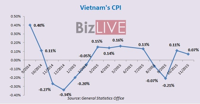 Vietnam Inflation May Stay below 1% This Year