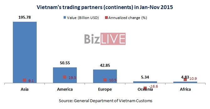 Asia Remains Vietnam's Largest Trading Partner in 11 Months