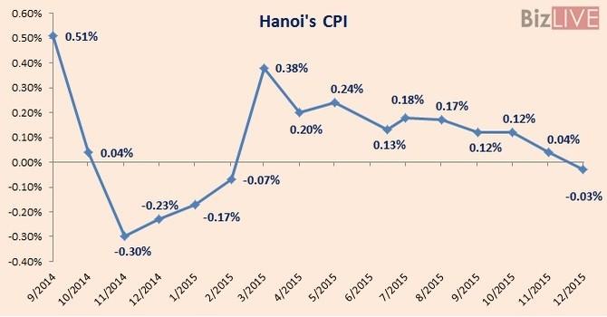 Hanoi Consumer Prices Climb 0.89% in 2015: Statistics