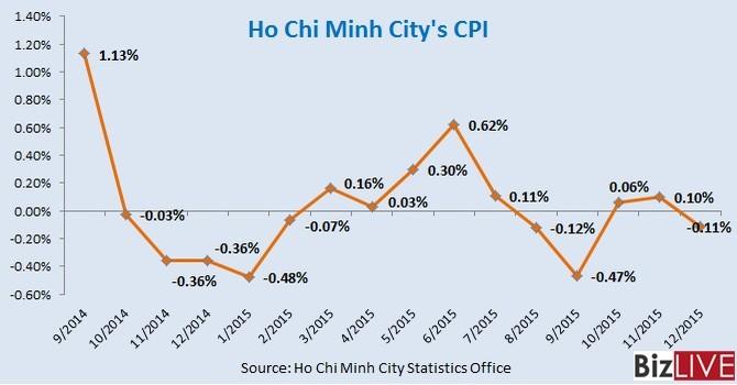 Consumer Prices in Vietnam Largest City Slip 0.2% in 2015