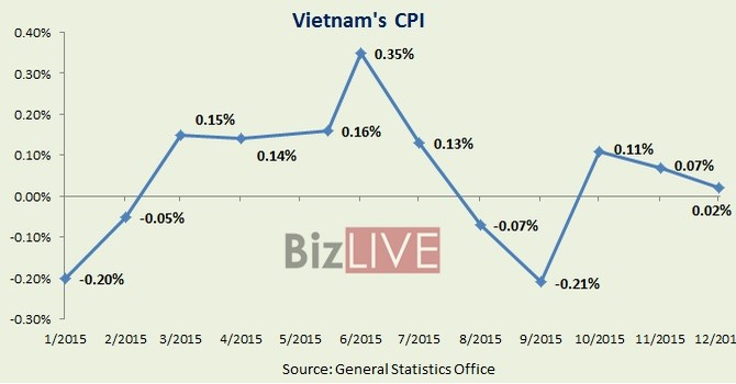 Vietnam Inflation Hits 14-Year Low, Interest Rates Remain High