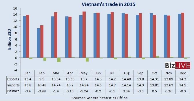 Vietnam Posts $3.17 Billion Trade Deficit in 2015