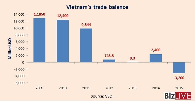 [Chart] Vietnam Trade Gap with China Widens to $32.3 Billion in 2015