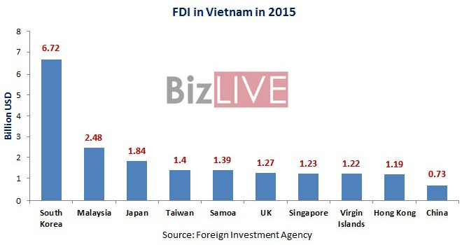 South Korea, Malaysia, Japan Top Foreign Investors in Vietnam in 2015