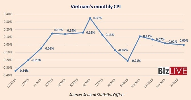 Vietnam Inflation Dwindles to Zero in January on Petrol Price Cuts