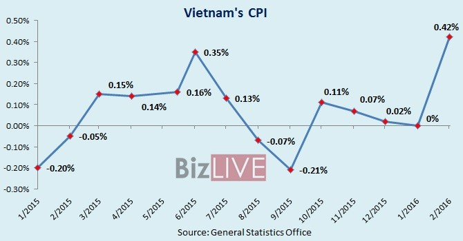 High Tet Consumer Demand Pushes up Cost of Living in Vietnam