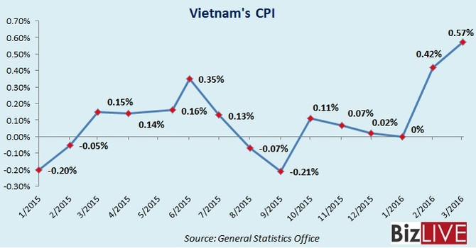 Health, Education Fees Push up Vietnam Living Costs in March