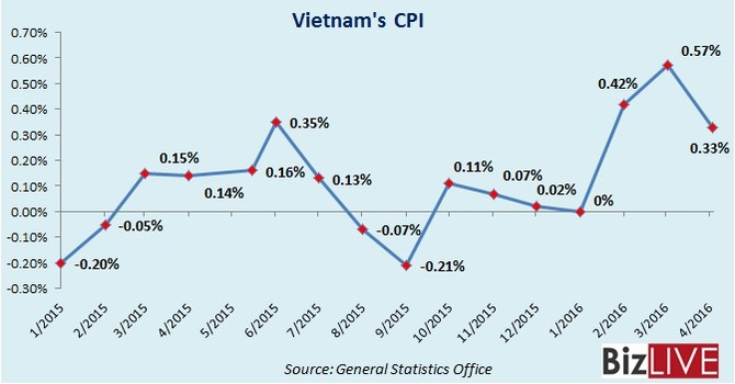 Vietnam Living Cost Continues Upturn on Fuel Price Hikes