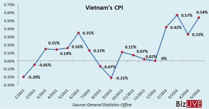 Vietnam May Inflation Hits 5-year High