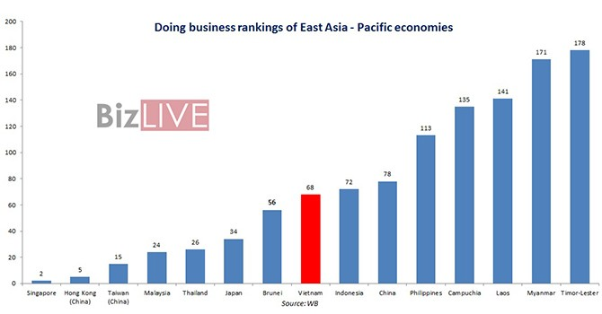 Vietnam Climbs 14 Steps in World Bank's Doing Business Rankings, Surpassing China