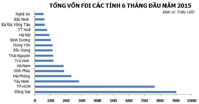 """Xếp hạng FDI: Hà Nội, Bình Dương """"rơi"""" khỏi Top 10"""