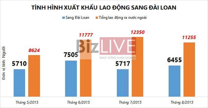 Đài Loan hút lao động Việt Nam