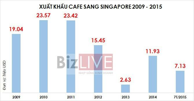 [CHART] Xuất khẩu cà phê Việt sang Singapore tăng vọt