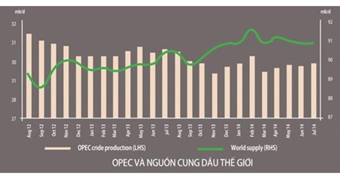 Mỹ và OPEC so găng trong cuộc chiến giá dầu