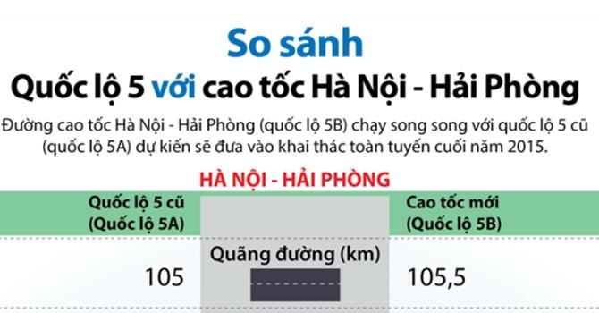 [Infographic] So sánh Quốc lộ 5 với cao tốc Hà Nội-Hải Phòng