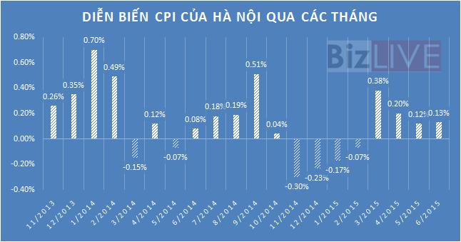 CPI Hà Nội tăng tháng thứ tư liên tiếp do xăng tăng