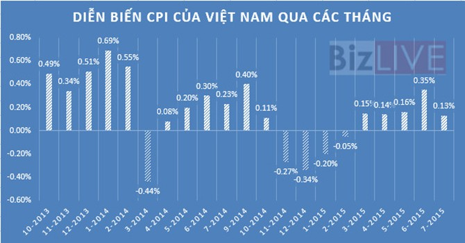 CPI tháng 7 tăng 0,13%, mức thấp nhất trong vòng 13 năm