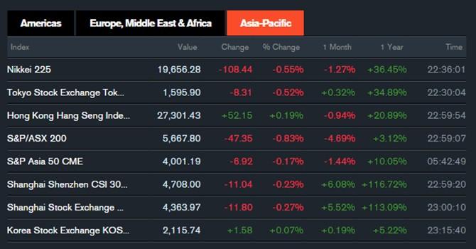 Các thị trường chứng khoán châu Á đồng loạt nhuộm sắc đỏ