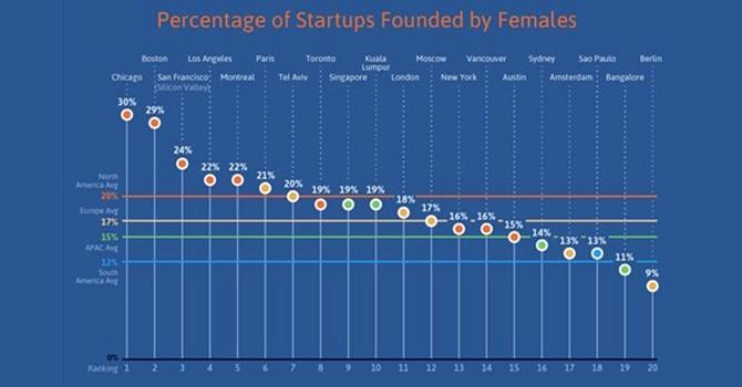 20 thành phố tốt nhất dành cho nữ doanh nhân