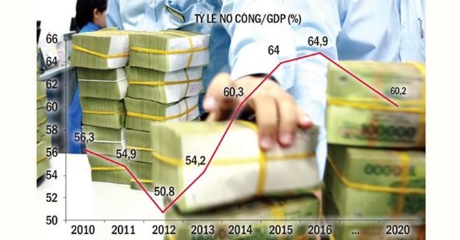Doanh nghiệp nhà nước làm tăng gánh nặng nợ công