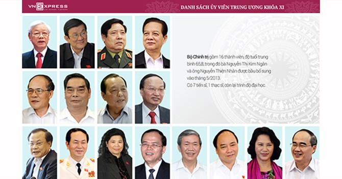 Bộ Chính trị, Tổng Bí thư khóa XII sẽ được bầu vào ngày 27/1