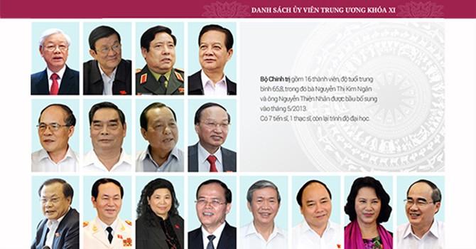 Trung ương Đảng khoá XII có 180 uỷ viên chính thức