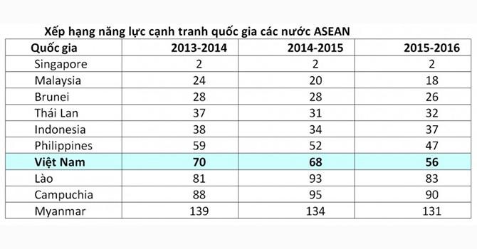 Những lĩnh vực đầu tư hấp dẫn tại Đông Nam Á