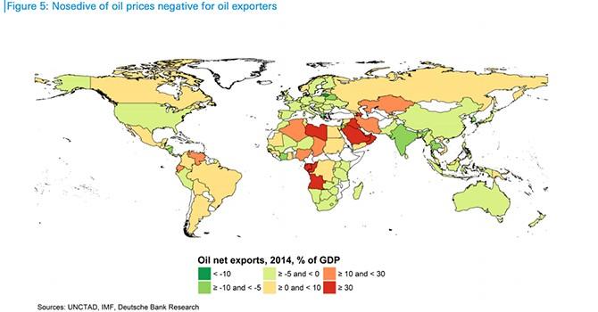 Nước nào thiệt hại nặng nhất, hưởng lợi nhiều nhất từ giá dầu?