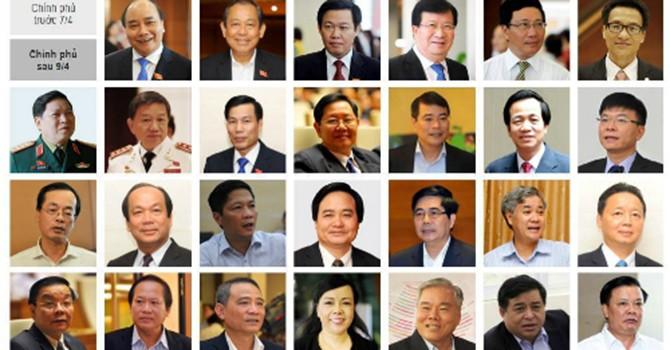 6 điểm đặc biệt của Chính phủ mới