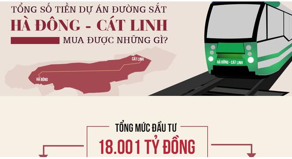 [Infographic] Tiền chi cho dự án đường sắt Hà Đông - Cát Linh mua được những gì?