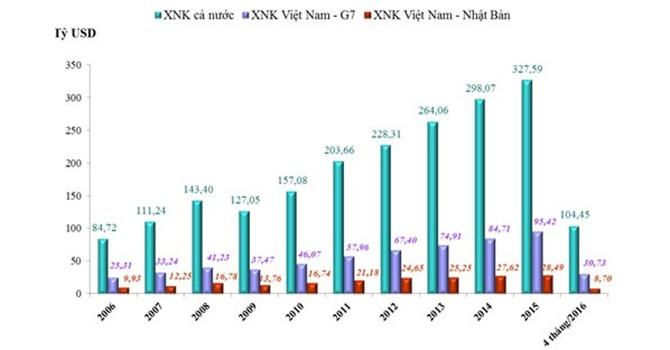 Hành trình đưa thương mại Việt Nam - G7 chạm mốc 95 tỷ USD