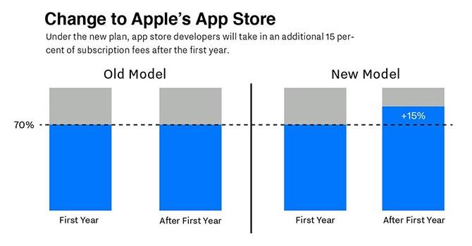 Apple, Google thay đổi mô hình ăn chia lợi nhuận với nhà phát triển ứng dụng