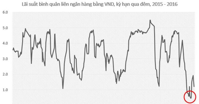 Lãi suất liên ngân hàng thấp kỷ lục: Tiền ở đâu nhiều thế!