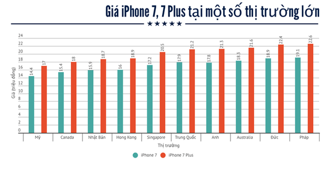 Giá iPhone 7 ở đâu rẻ nhất thế giới?