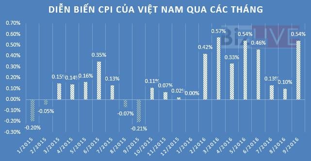 Học phí, giá xăng kéo CPI bật tăng