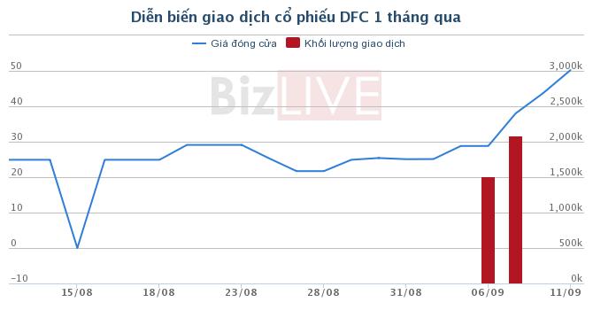 UBND TP. Hà Nội đã thoái sạch 60% vốn sở hữu tại Xích líp Đông Anh