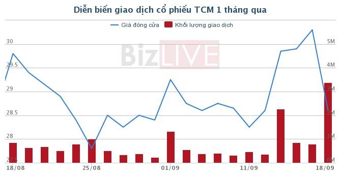 TCM: Kho vải công ty bị cháy, một thành viên HĐQT đăng ký bán ra toàn bộ cổ phiếu