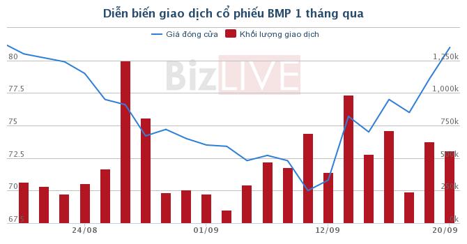 BMP được chấp thuận nới room ngoại lên 100%