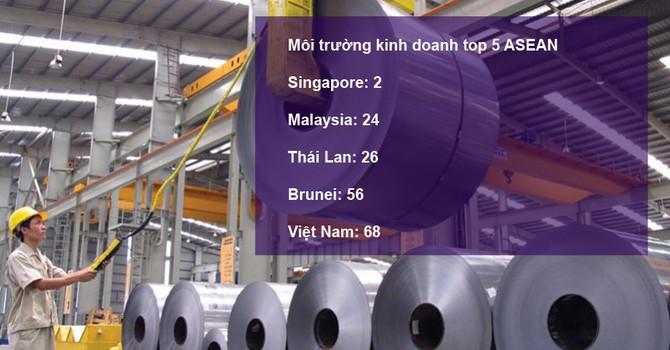 Lọt top đầu ASEAN: Chặng đường còn xa