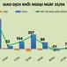 Phiên 25/4: Khối ngoại chốt lời hơn 22 triệu cổ phiếu SHB trong 1 tháng