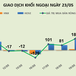 Phiên 23/5: Thanh khoản tăng vọt, khối ngoại đua mua BID và HQC