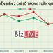 [BizSTOCK] Biến động mạnh VN30 trong tuần đáo hạn hợp đồng tương lai