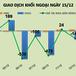 Phiên 15/12: Kỳ review ETF mờ nhạt, khối ngoại bán ròng 248 tỷ đồng