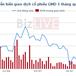 GMD sẽ lãi khoảng 100 tỷ đồng sau khi bán hết vốn tại Cảng Hoa Sen – Gemadept ?
