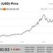 Bitcoin mất gần 4.000 USD từ đỉnh